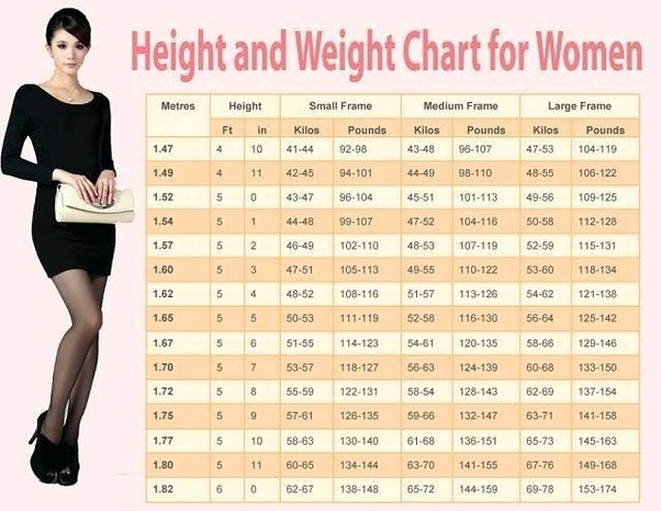 Is There A Table Showing What Weight Ranges Are Typical For Each
