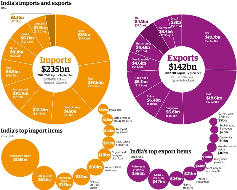 International Trade: What are the major exports and imports