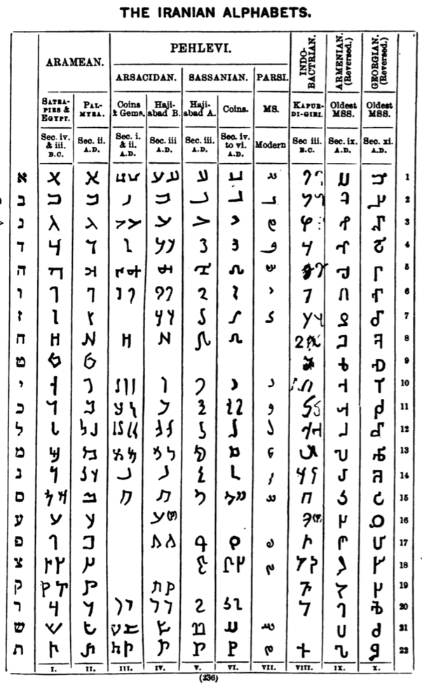 Where does the Georgian alphabet come from? - Quora