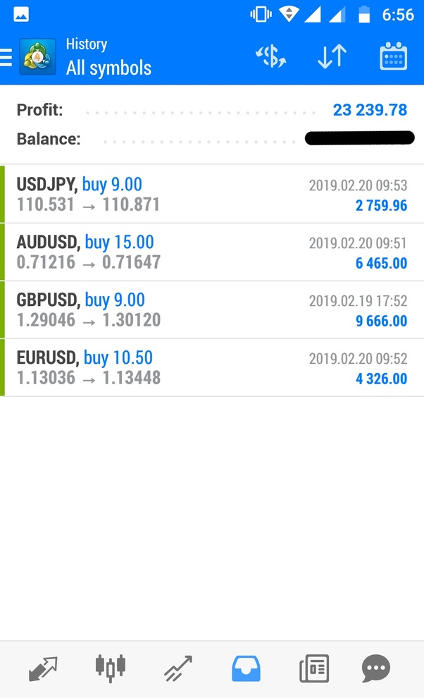 Best paid forex signals telegram