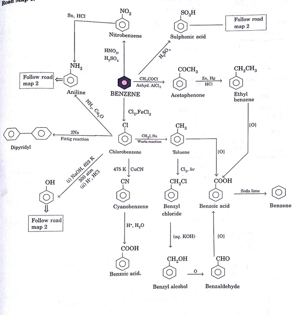 What Are Easy Ways For Organic Chemistry Conversions Quora