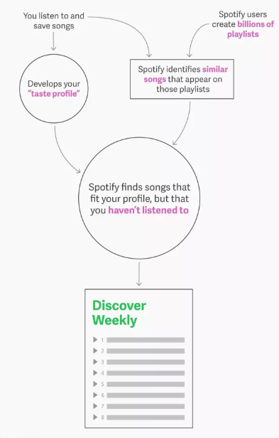 How does the Spotify recommendation algorithm work? - Quora