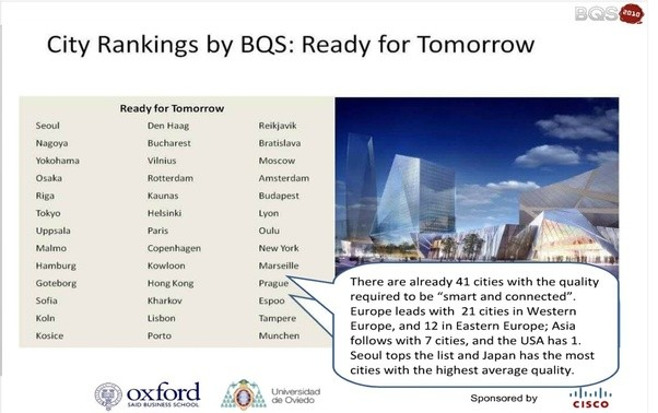 World Bank S Cities With 900 000 Potions Best Air Quality In 1999 Http Econ Worldbank Org Wbsite