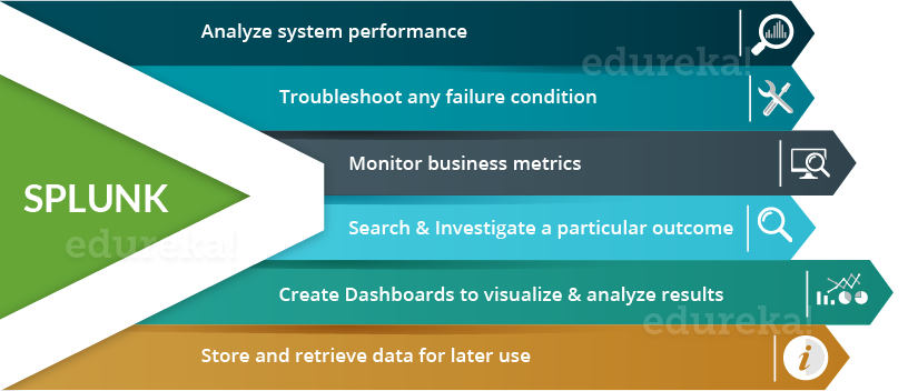 What are the most common use cases for Splunk? - Quora