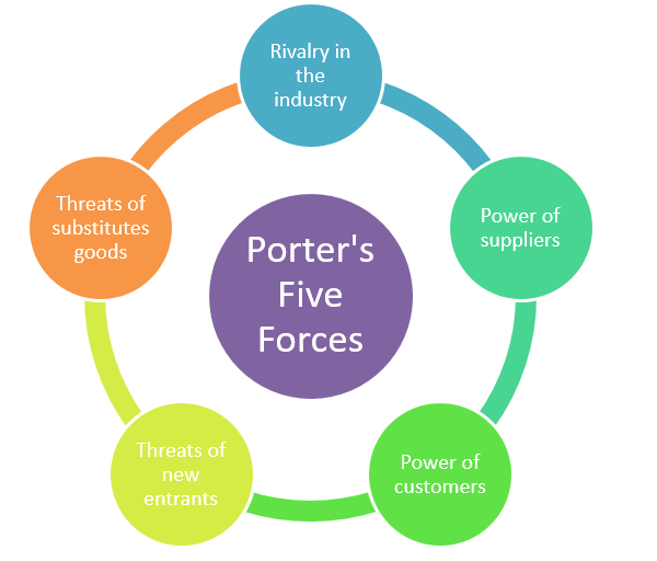 an analysis of south african fast food industry using michael porter five forces Assessment of five competitive forces of the indian apparel retail industry: entry and  retail industry, demanding a careful analysis of each sector to provide a more accurate  government and industry web sites porter's five force model (1980) was applied as a.