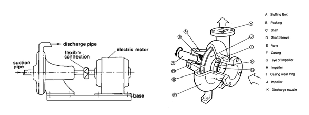 water pump internal diagram what are the main components of water pumps  quora  main components of water pumps
