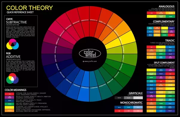Complementary Colors Are Those On The Opposite Side Of Color Wheel These Form Most Striking Contrast This Is Good For Accessorizing A Dark