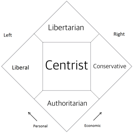 the similarities between the libertarian neo liberal conservative and progressive What is the difference between liberalism and libertarianism conservatives and liberals progressive is as catch-all as liberal.
