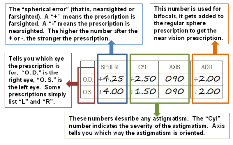 Eye Chart for Reading Glasses