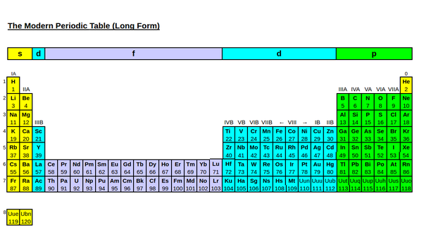 Is lanthanum an f block element quora on long form periodic tables its obvious that lanthanum and actinium are transition metals as you can see here urtaz