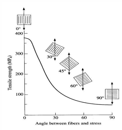 what will the effect be on composite material if the core fibers are aligned at 45 degrees