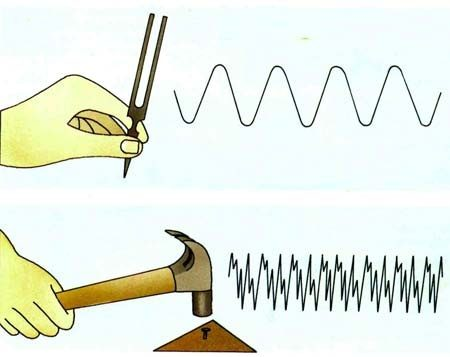What Are Some Examples Of Sound Travelling As Transverse Waves Quora