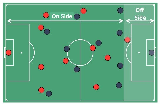 Should Fifa Abolish The Offside Rule Quora