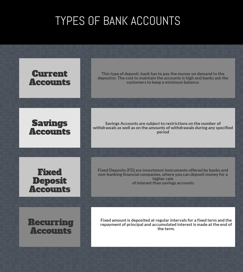 different types of bank accounts and rate of interest