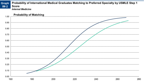 As an international medical graduate, what are the chances