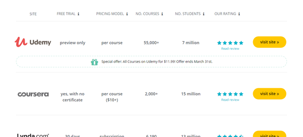 Which is better and why: Udemy or Coursera? - Quora