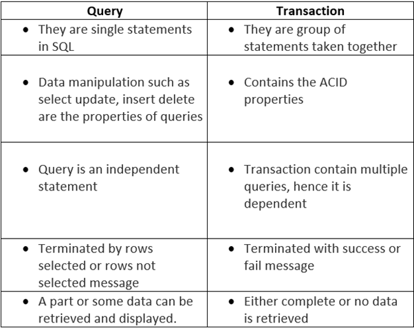 SQL: What is the difference between transaction and query