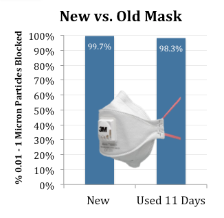 n95 mask same day