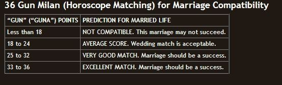 Marriage matchmaking horoscopes