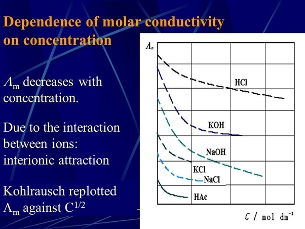 what mathematical relationship appears between conductivity and concentration