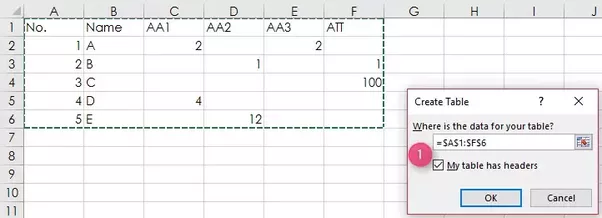 How To Convert Multiple Column Data Into A Column With Multiple Rows