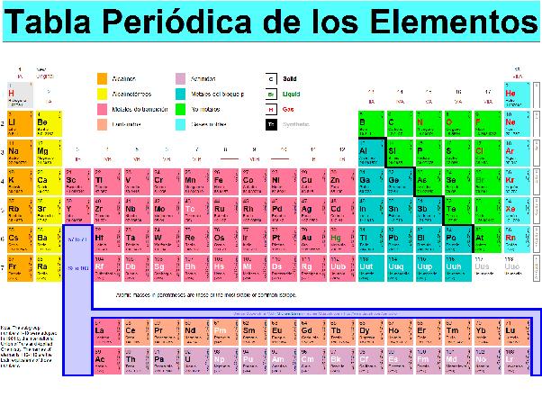 Cmo puedo averiguar si un compuesto es inico o covalente tan solo los elementos que se encuentran ms alejados entre s quitando a los gases nobles que no reaccionan con nada excepto bajo condiciones muy muy especiales urtaz Images