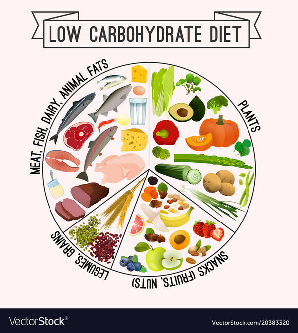 what is a low fat diet in grams