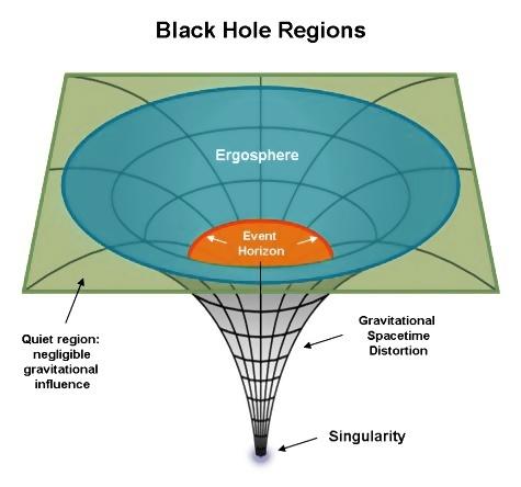 black holes singularity - photo #21