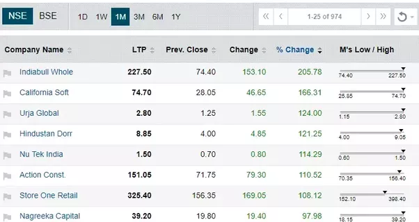How To Double My Money In The Stock Market In Just One Month Quora