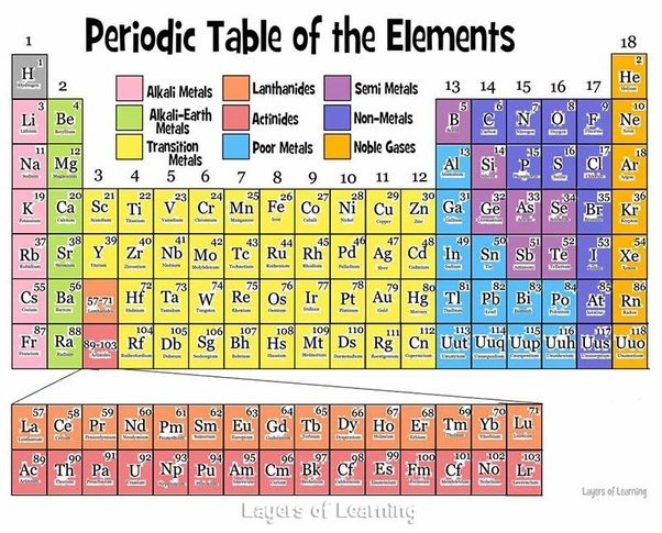 What Is The Difference Between Transition Elements And Inner
