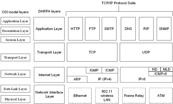 stack knob jazz bass wiring diagram what is the difference between snmp and tcp/ip? - quora tcp ip stack diagram