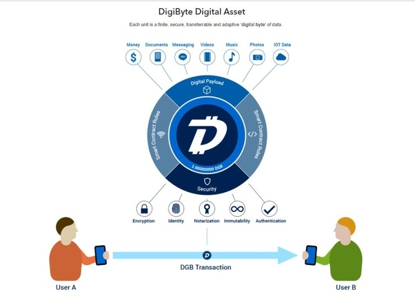 Dogecoin Node Full Digibyte Rebranding – Beagency Blog