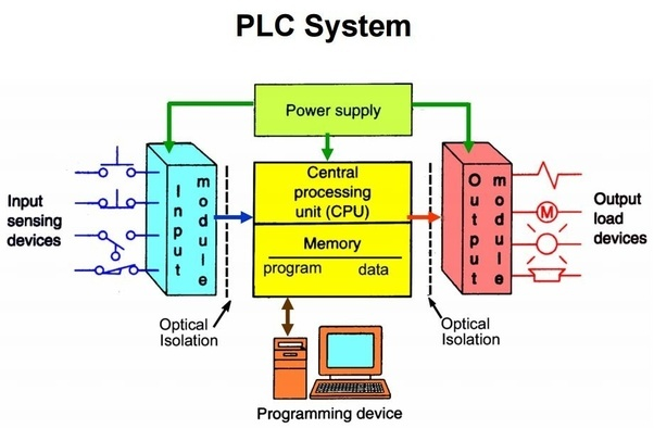 What is a plc quora plc hardware 1 to 5 asfbconference2016 Choice Image