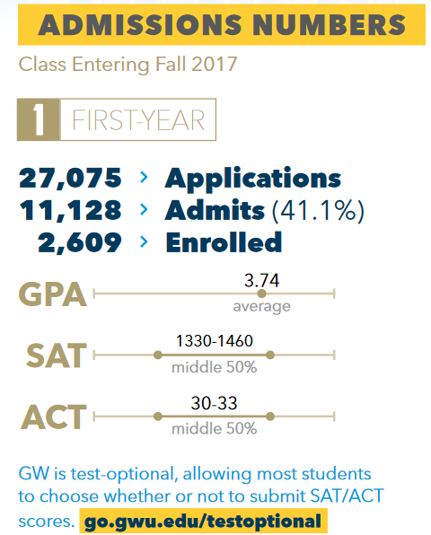 What GPA and SAT score is needed to attend George Washington