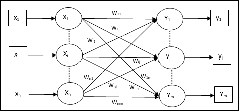 How does one use neural networks for the task of multi class
