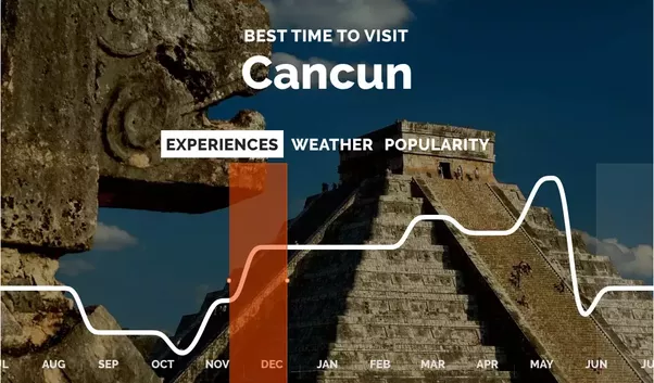 Best Time To Visit Cancun Is From November Till June It S For Enjoying Beaches Activities Like Surfing Kitesurfing Sailing And Diving