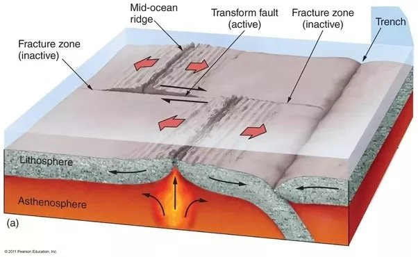 How Do Earthquakes Occur At Divergent Boundaries Quora