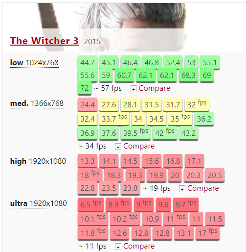 Can I run The Witcher 3 with an Intel Core i3-8130U, an