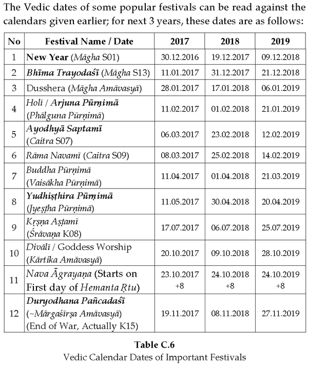 Year Calendar Jsf : Why is there no sign of diwali and dussehra in the