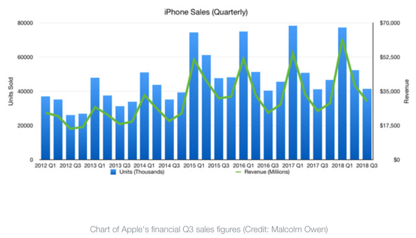 What does Apple need to do to make the iPhone stand out against the