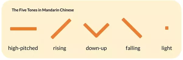 Why do people say mandarin chinese is the most difficult language a funny example that i experienced while studying in china dbin which contains twice the fourth tone means shit while dbin in which stopboris Choice Image