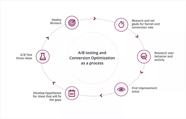 What is the best strategy for turning website visitors into leads you can also check out the comprehensive guide to conversion rate optimization by vwo this guide takes you through the best resources on conversion rate fandeluxe Images
