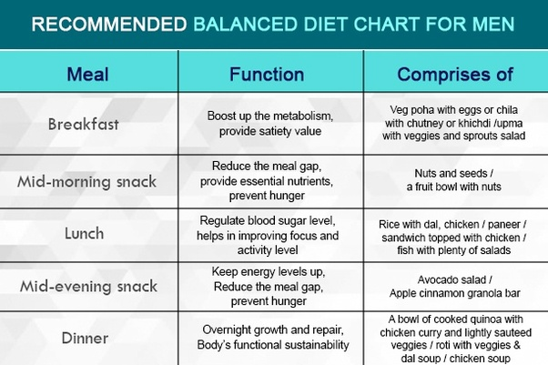 What Is A Good Healthy Diet Chart Quora