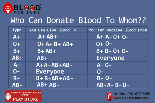 To Find BloodDonors Visit Emergency Response Network Or Register At BloodForSure Android App The Link Is Blood For Sure