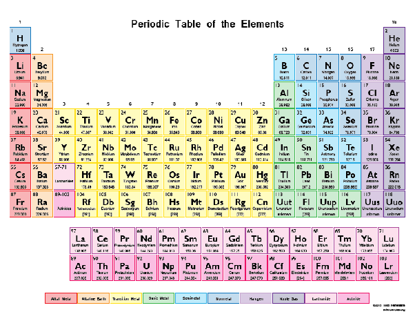 How Many Elements Are Gases In The Periodic Table Quora