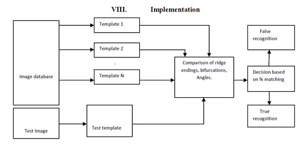 How to implement Fingerprint Image Enhancement using Gabor filter in ...