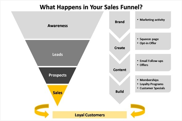 The Main Principles Of Sales Funnel Creator