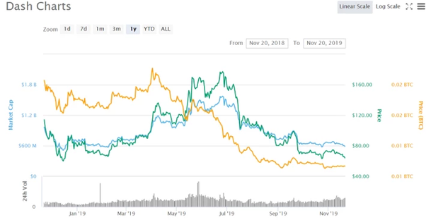 should i invest in dash cryptocurrency