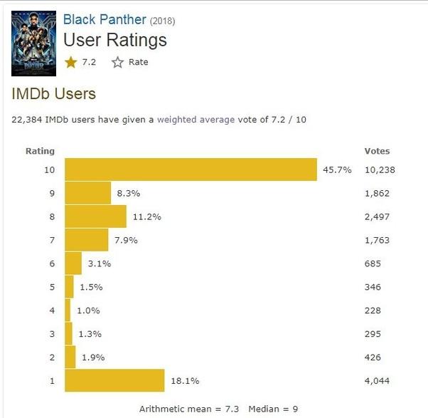 imdb black panther rating