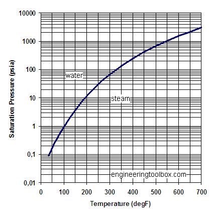 relationship between psi and psig